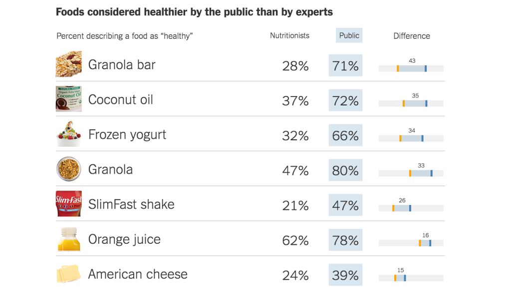NYTimes Healthy Foods report